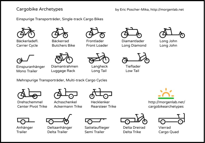Common Cargo Bike Types 2
