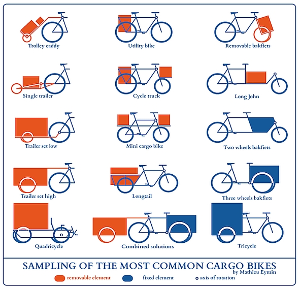 Common Cargo Bike Types
